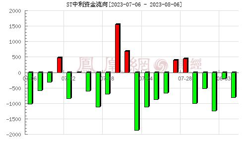 中利集团(002309)资金流向分析图