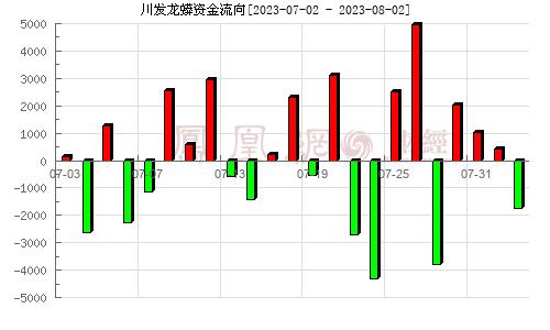三泰控股(002312)资金流向分析图