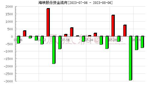 海峡股份(002320)资金流向分析图