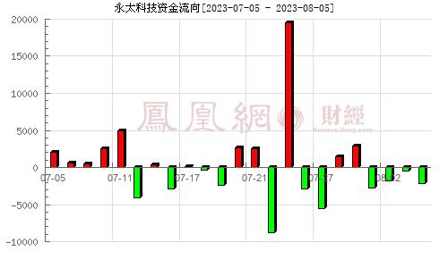 永太科技(002326)资金流向分析图