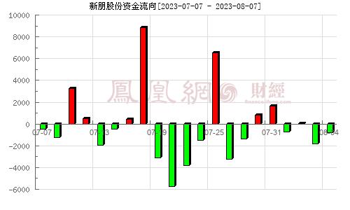 新朋股份(002328)资金流向分析图