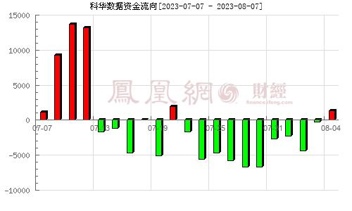 科华恒盛(002335)资金流向分析图