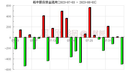 柘中股份(002346)资金流向分析图