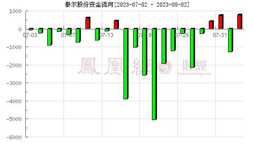 泰尔股份(002347)资金流向分析图