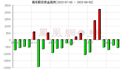 高乐股份(002348)资金流向分析图