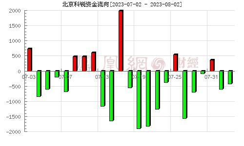 北京科锐(002350)资金流向分析图