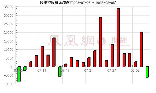 鼎泰新材(002352)资金流向分析图