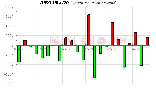汉王科技(002362)资金流向分析图