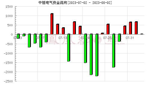 中恒电气(002364)资金流向分析图