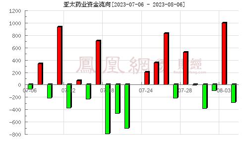 亚太药业(002370)资金流向分析图