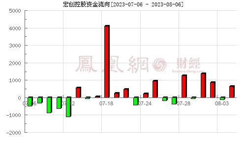 宏創控股(002379)資金流向分析圖