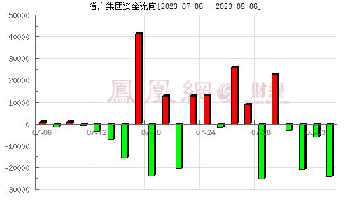 省广集团(002400)资金流向分析图
