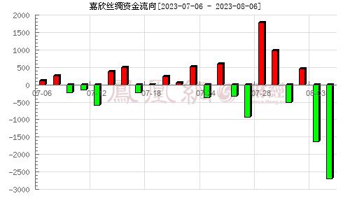 嘉欣丝绸(002404)资金流向分析图