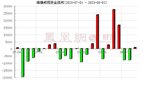 海康威视(002415)资金流向分析图