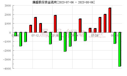 康盛股份(002418)资金流向分析图