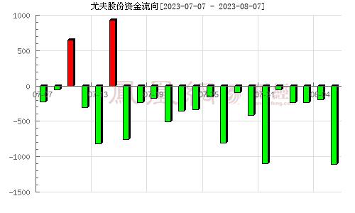 尤夫股份(002427)资金流向分析图