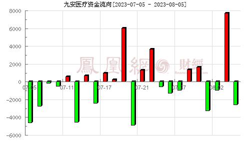 九安医疗(002432)资金流向分析图