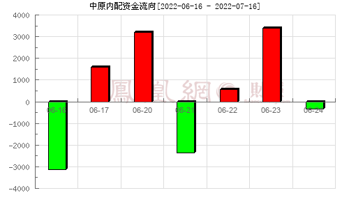 中原内配(002448)资金流向分析图