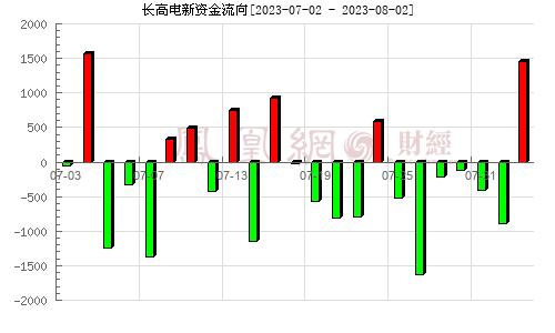 长高集团(002452)资金流向分析图