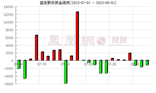 益生股份(002458)�Y金流向分析�D