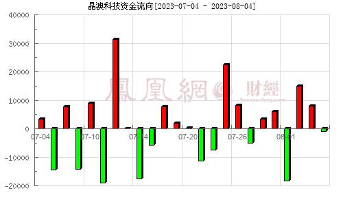 天�I通�(002459)�Y金流向分析�D