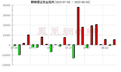 赣锋锂业(002460)资金流向分析图