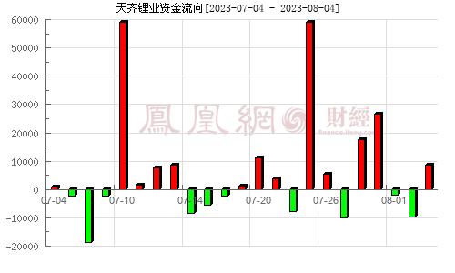 天齐锂业(002466)资金流向分析图