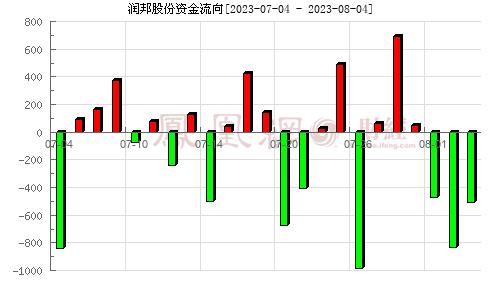 润邦股份(002483)资金流向分析图