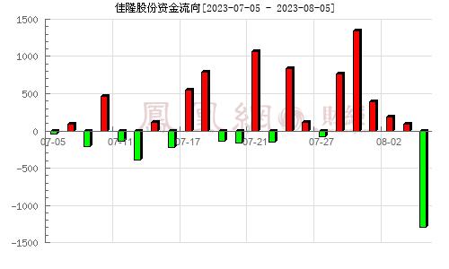 佳隆股份(002495)资金流向分析图
