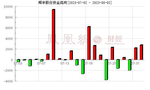 ST�x�S(002496)�Y金流向分析�D
