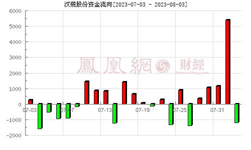 汉缆股份(002498)资金流向分析图