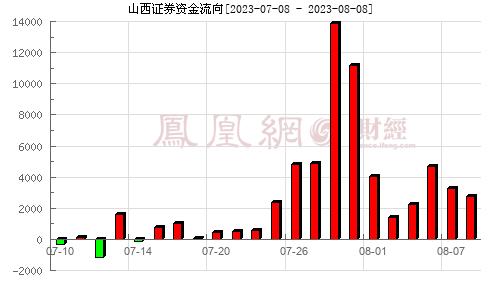 山西证券(002500)资金流向分析图