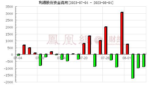 *ST利源(002501)资金流向分析图