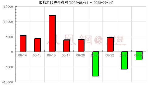 大康农业(002505)资金流向分析图