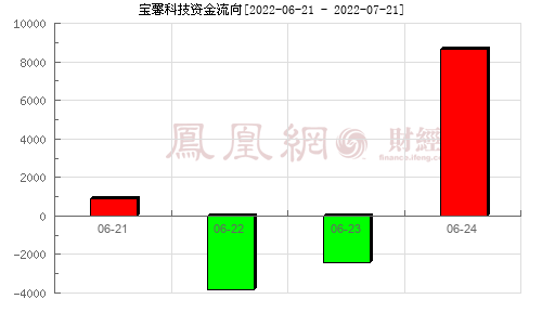 宝馨科技(002514)资金流向分析图