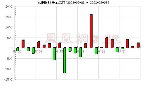 光正集团(002524)资金流向分析图