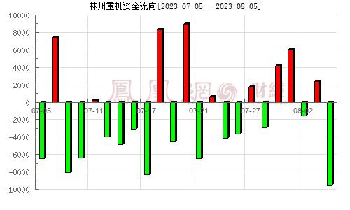 林州重机(002535)资金流向分析图