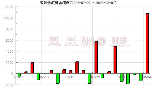海联金汇(002537)资金流向分析图