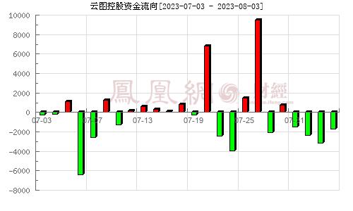 云图控股(002539)资金流向分析图