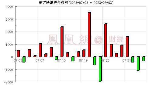 东方铁塔(002545)资金流向分析图