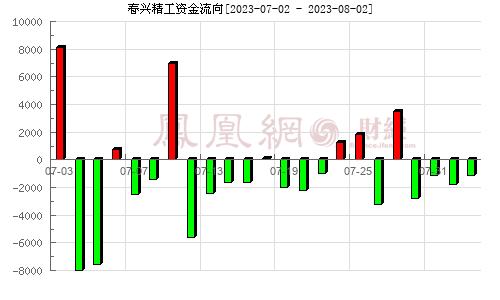 春兴精工(002547)资金流向分析图