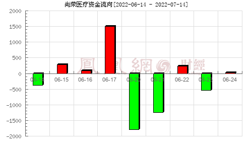 尚荣医疗(002551)资金流向分析图