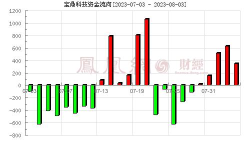 *ST宝鼎(002552)资金流向分析图
