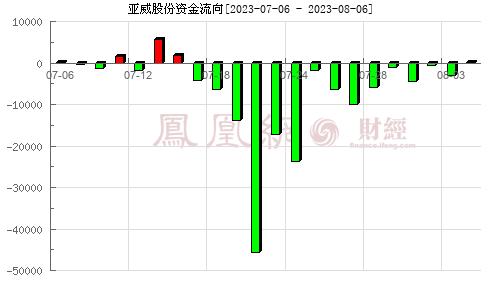 亚威股份(002559)资金流向分析图