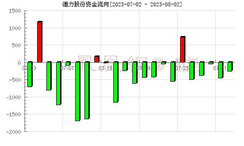 德力股份(002571)资金流向分析图