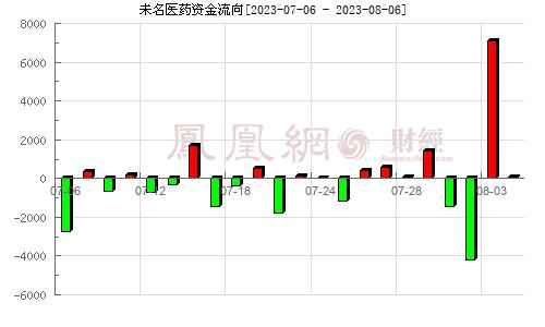 未名医药(002581)资金流向分析图