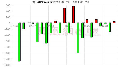 八菱科技(002592)资金流向分析图