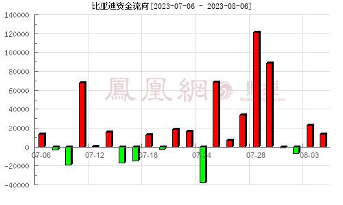 比亚迪(002594)资金流向分析图