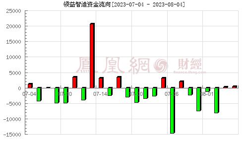 江粉磁材(002600)资金流向分析图