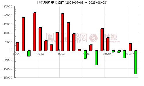 世纪华通(002602)资金流向分析图